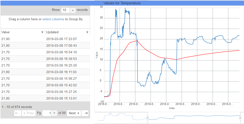 IoT Sensoren Detectie Monitoring